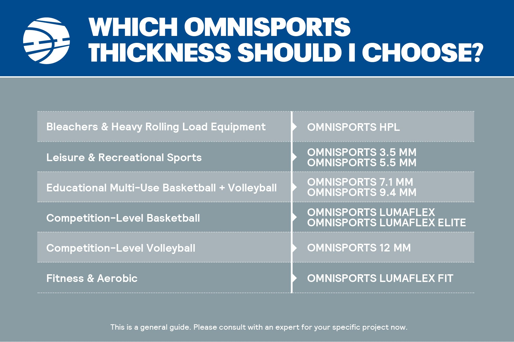 Omnisports Chart